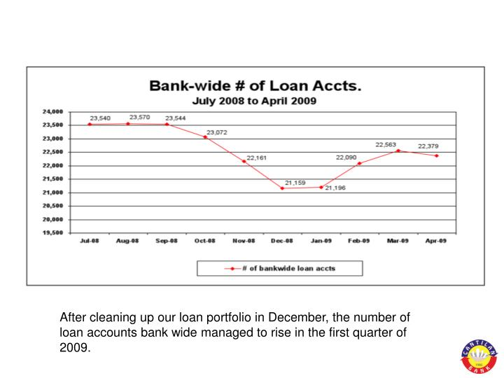 After cleaning up our loan portfolio in December, the number of loan accounts bank wide managed to rise in the first quarter of 2009.