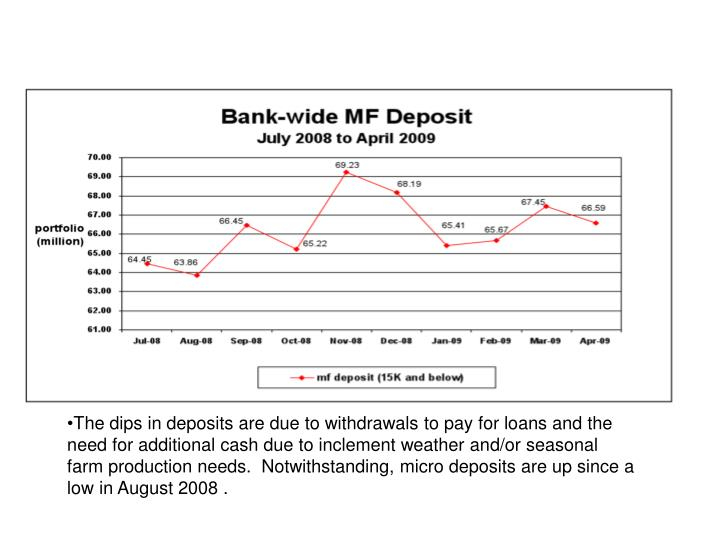 The dips in deposits are due to withdrawals to pay for loans and the need for additional cash due to inclement weather and/or seasonal farm production needs.  Notwithstanding, micro deposits are up since a low in August 2008 .