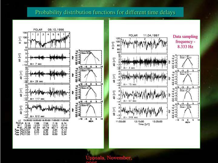 Data sampling frequency - 8.333 Hz