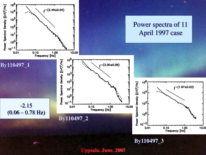 Power spectra of 11 April 1997 case