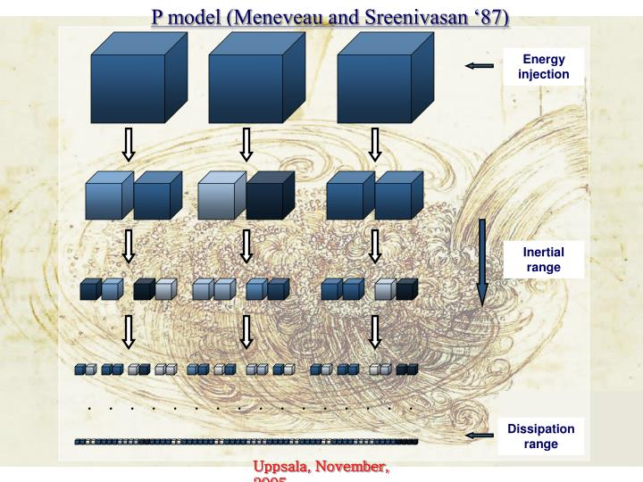 P model (Meneveau and Sreenivasan '87)