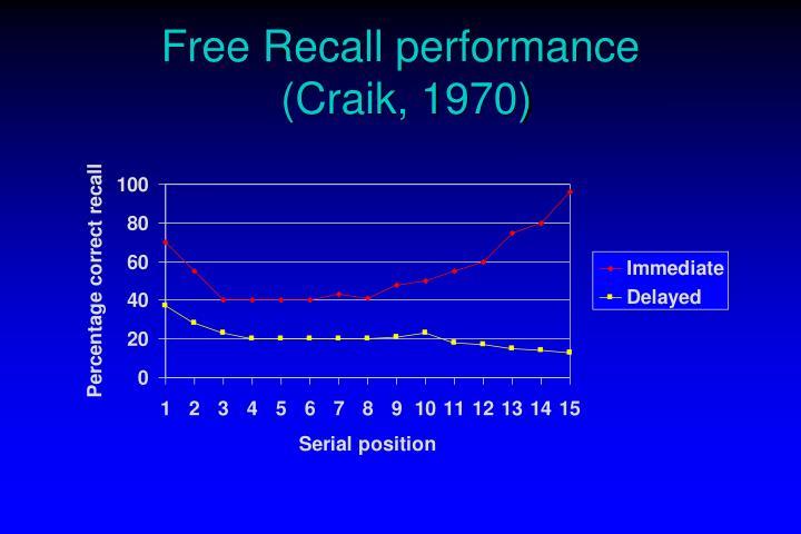 Free Recall performance