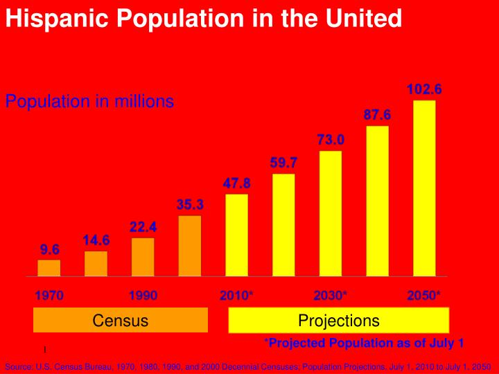 Hispanic Population