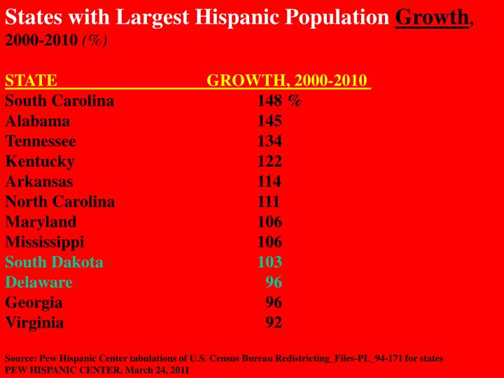 States with Largest Hispanic Population