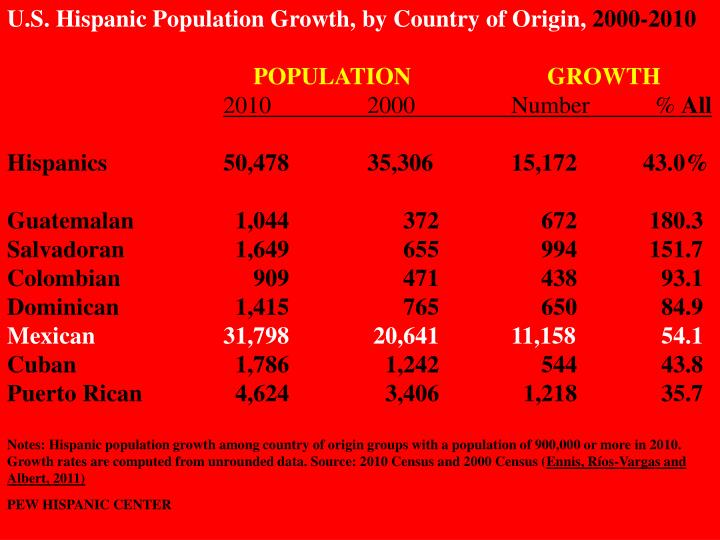 U.S. Hispanic Population Growth, by Country of Origin,
