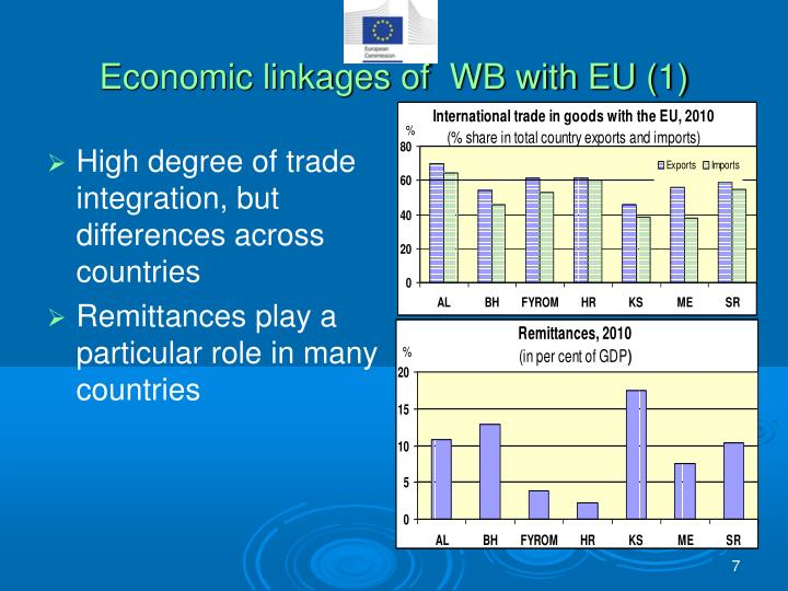 Economic linkages of  WB with EU (1)