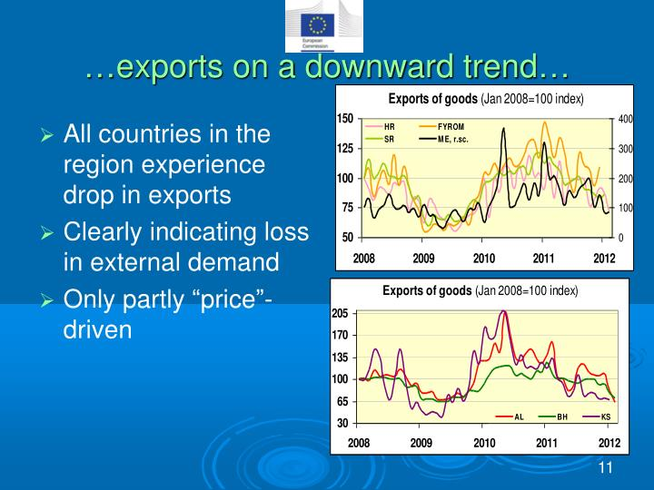 …exports on a downward trend…