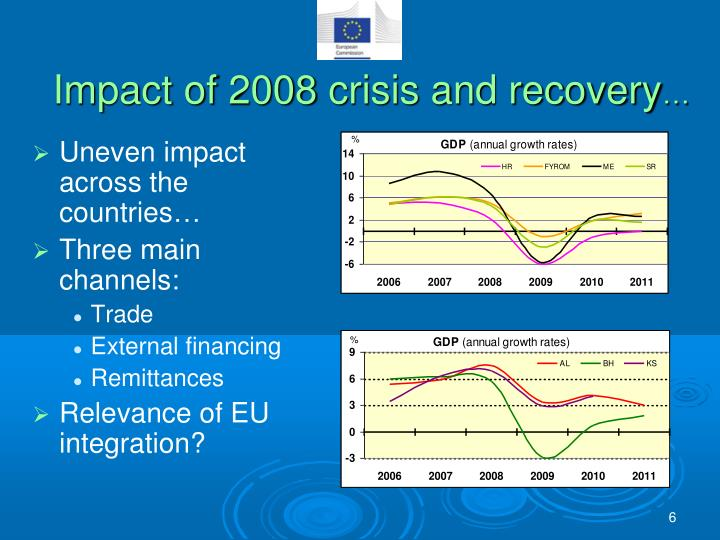 Impact of 2008 crisis and recovery
