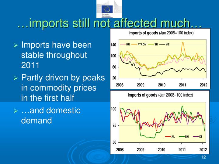…imports still not affected much…