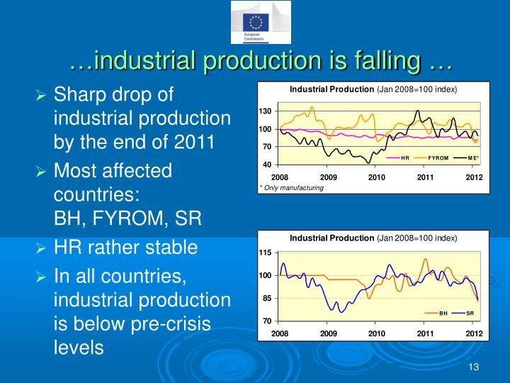 …industrial production is falling …