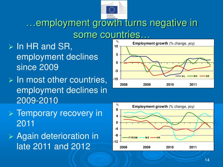 …employment growth turns negative in some countries…