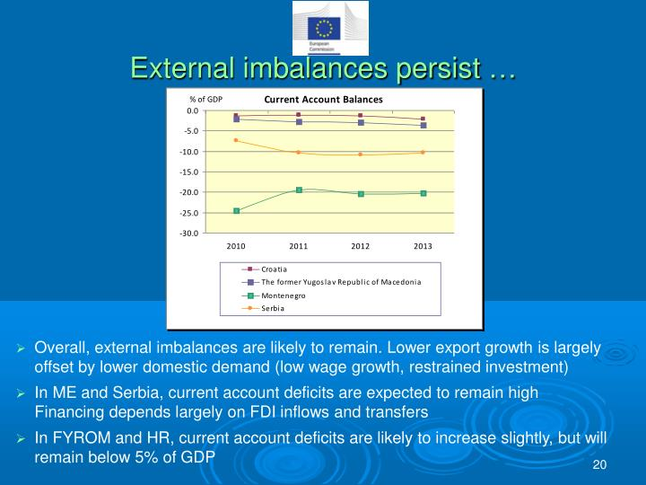 External imbalances persist …