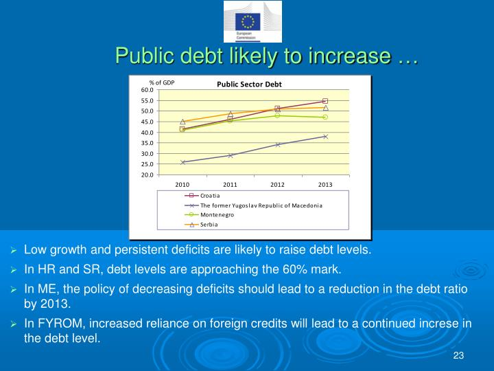 Public debt likely to increase …