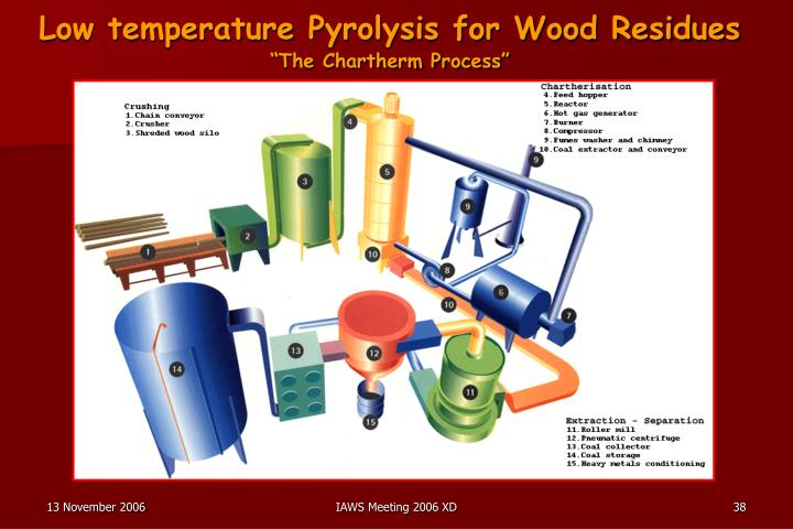 Low temperature Pyrolysis for Wood Residues