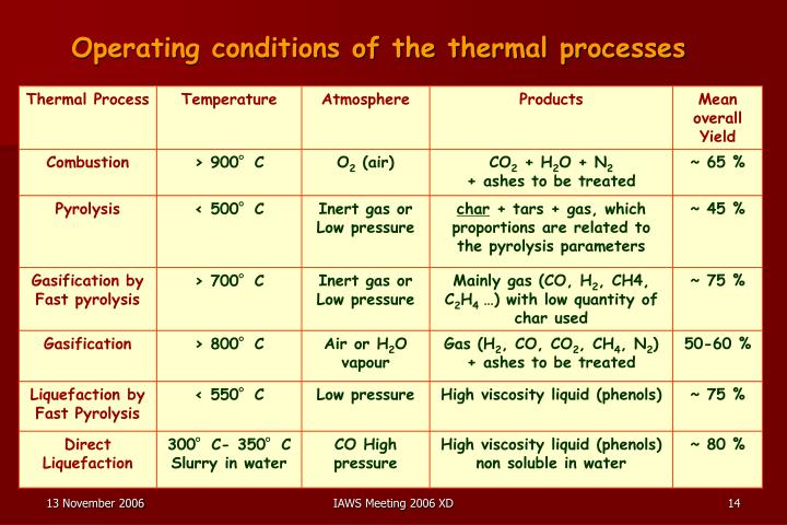 Operating conditions of the thermal processes