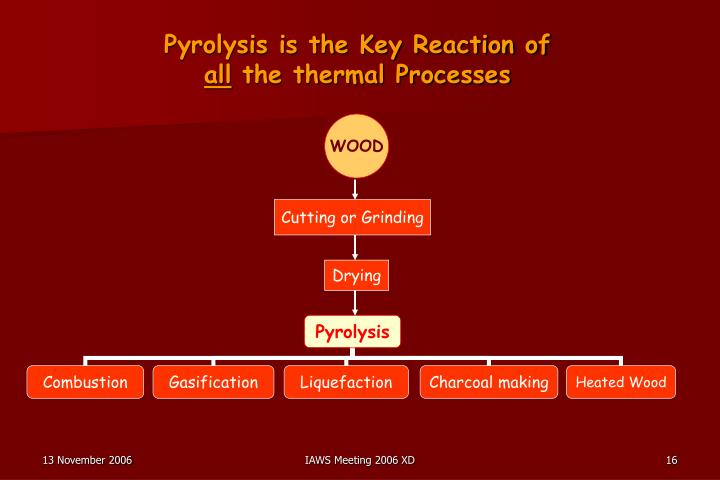 Pyrolysis is the Key Reaction of