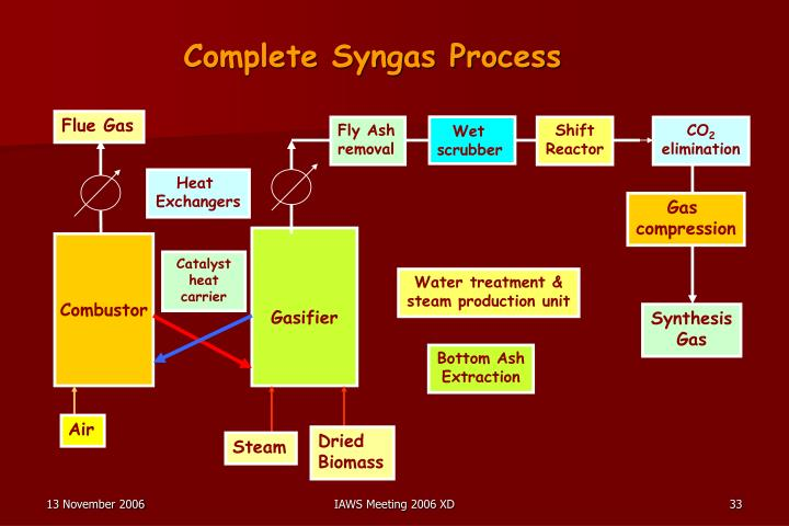 Complete Syngas Process