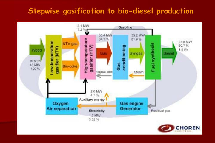 Stepwise gasification to bio-diesel production