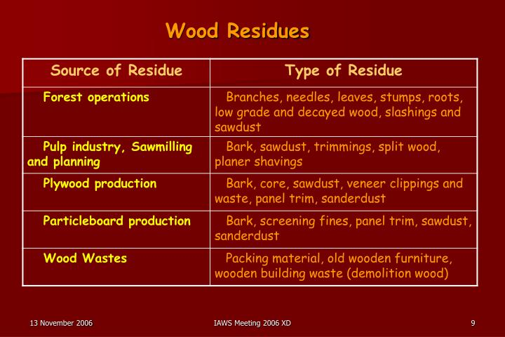 Wood Residues