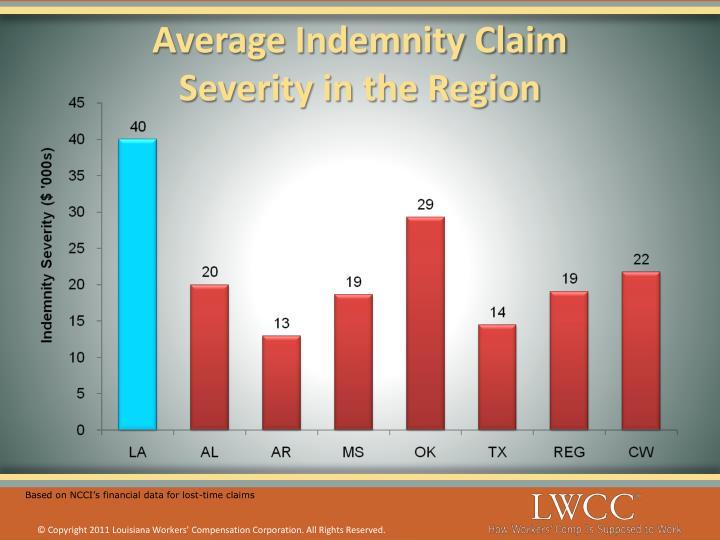 Average Indemnity Claim