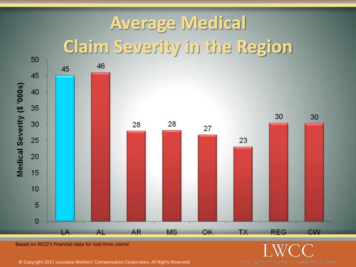 Average Medical
