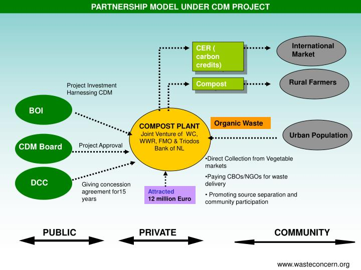 PARTNERSHIP MODEL UNDER CDM PROJECT