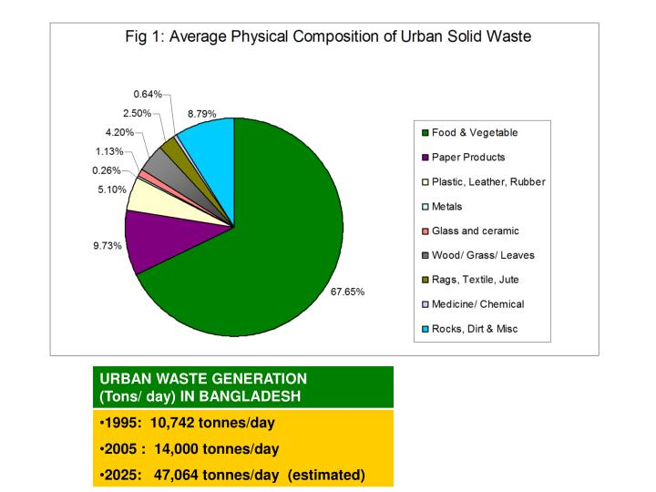 URBAN WASTE GENERATION          (Tons/ day) IN BANGLADESH
