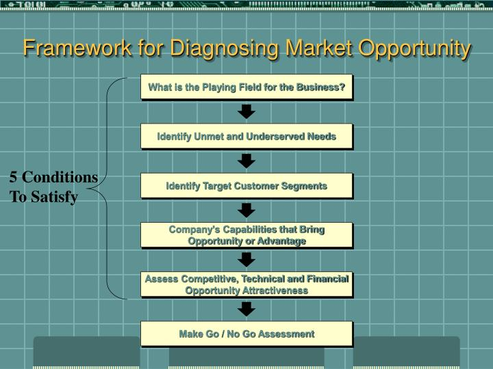 Framework for Diagnosing Market Opportunity
