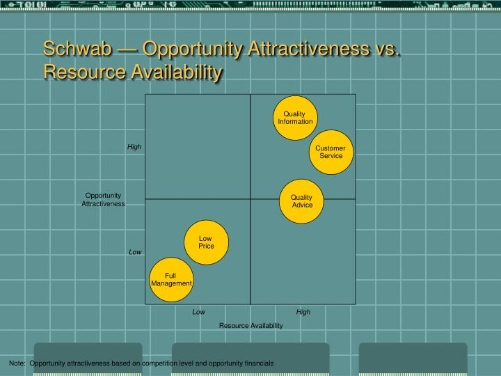 Schwab — Opportunity Attractiveness vs. Resource Availability