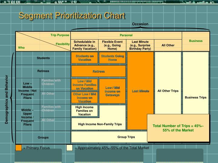 Segment Prioritization Chart