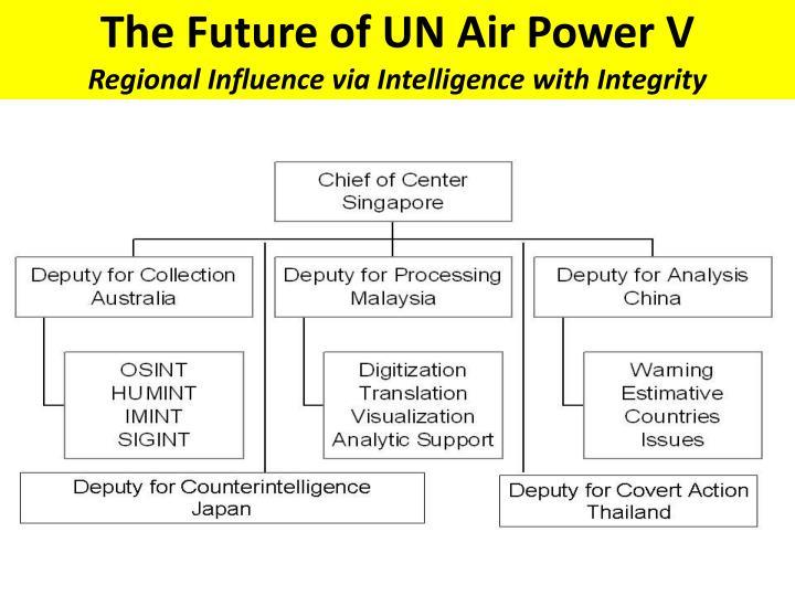 The Future of UN Air Power V