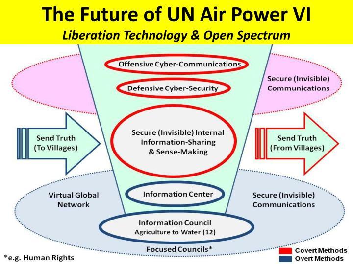 The Future of UN Air Power VI