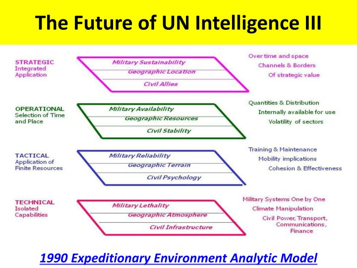 The Future of UN Intelligence III