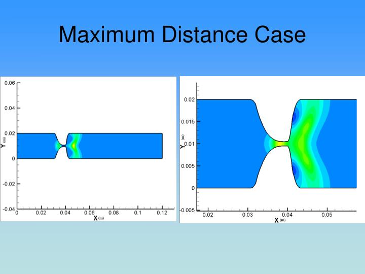 Maximum Distance Case
