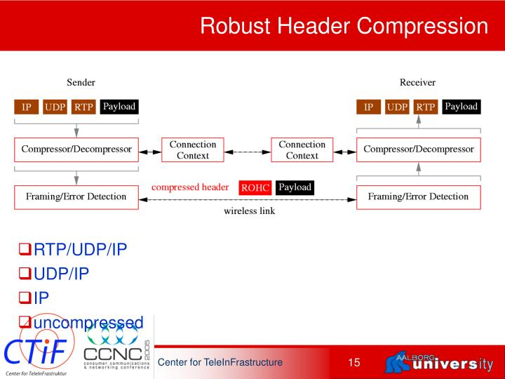 Robust Header Compression