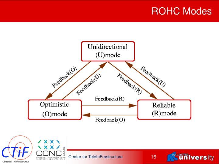 ROHC Modes