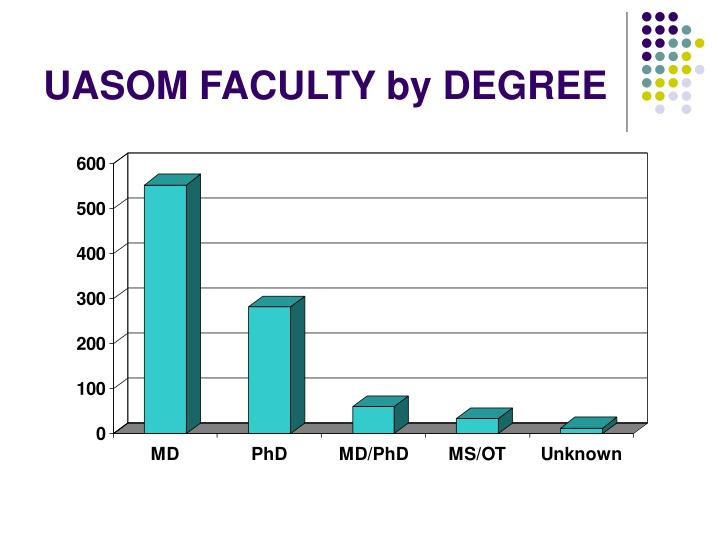 UASOM FACULTY by DEGREE