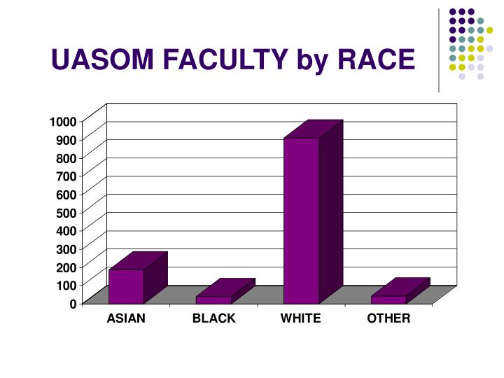 UASOM FACULTY by RACE