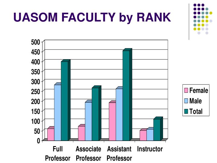 UASOM FACULTY by RANK