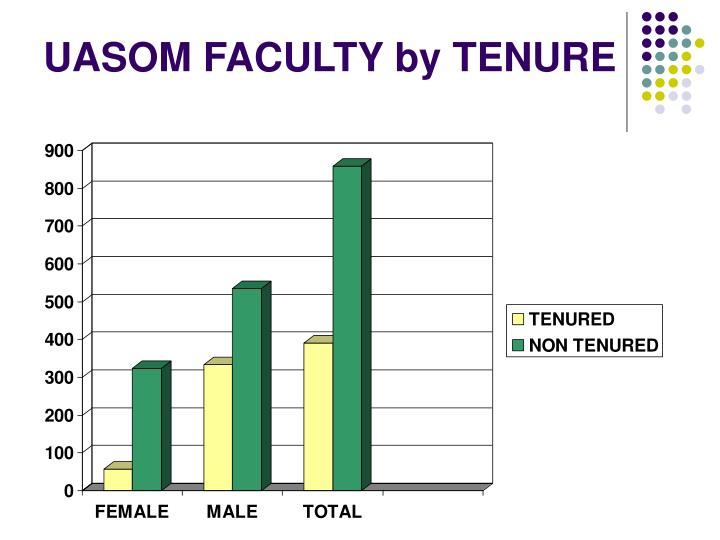UASOM FACULTY by TENURE