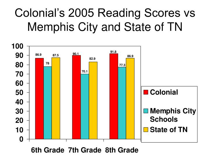 Colonial's 2005 Reading Scores vs