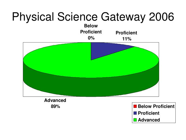 Physical Science Gateway 2006