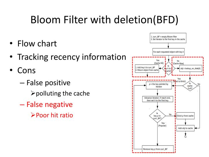Bloom Filter with deletion(BFD)