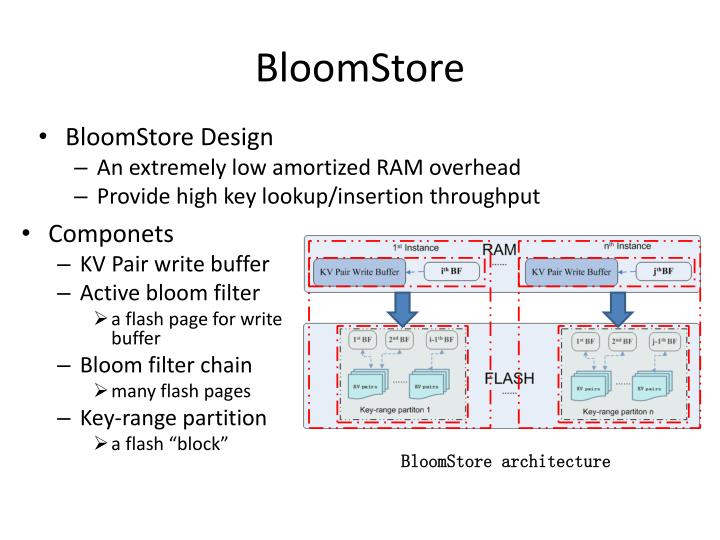 BloomStore