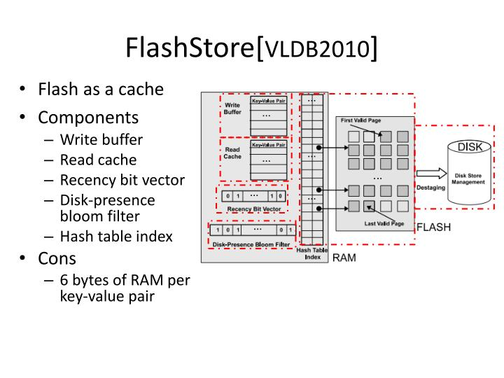 FlashStore