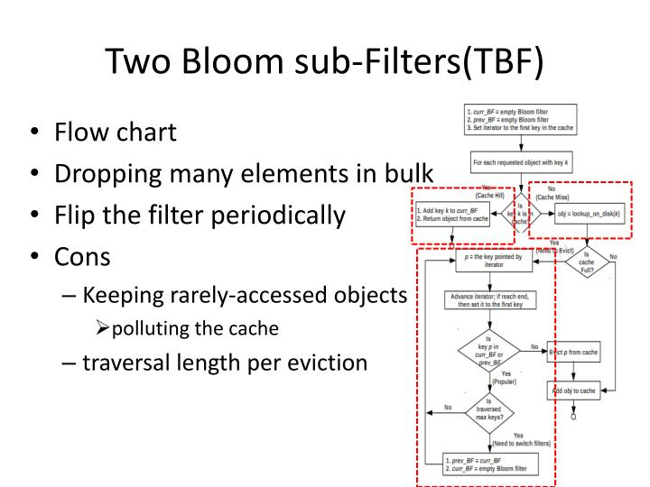 Two Bloom sub-Filters(TBF)