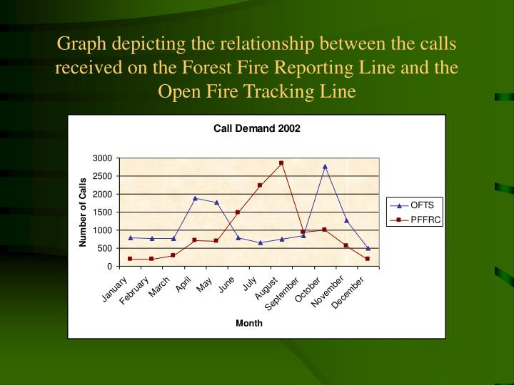 Graph depicting the relationship between the calls received on the Forest Fire Reporting Line and the Open Fire Tracking Line