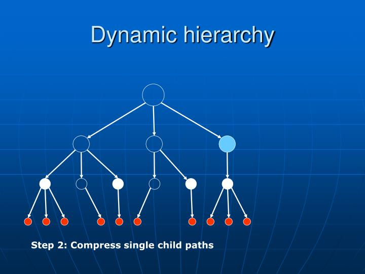 Dynamic hierarchy