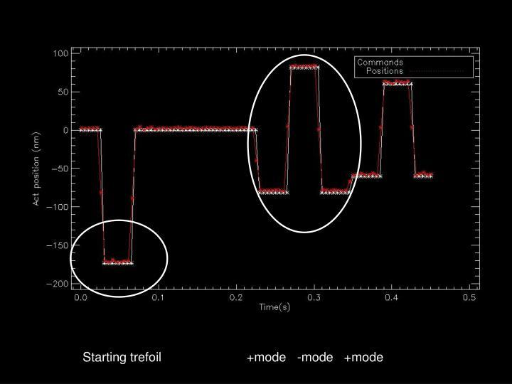 Starting trefoil                        +mode   -mode   +mode