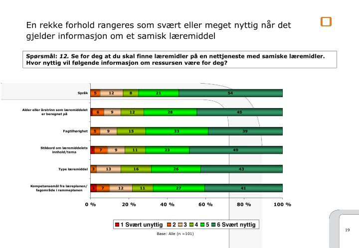 En rekke forhold rangeres som svært eller meget nyttig når det gjelder informasjon om et samisk læremiddel